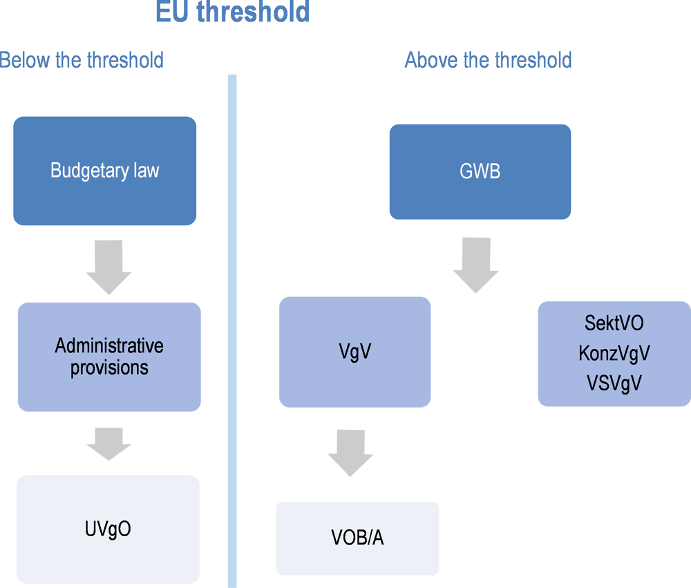 Figure ‎2.1. Procurement law above and below the threshold