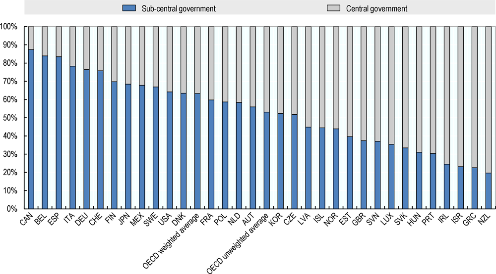 Figure ‎2.2. General government procurement by level of government, 2013