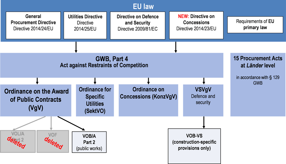 Figure ‎2.3. Procurement law above the EU threshold