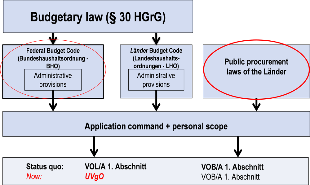 Figure ‎2.7. Procurement law at Länder level