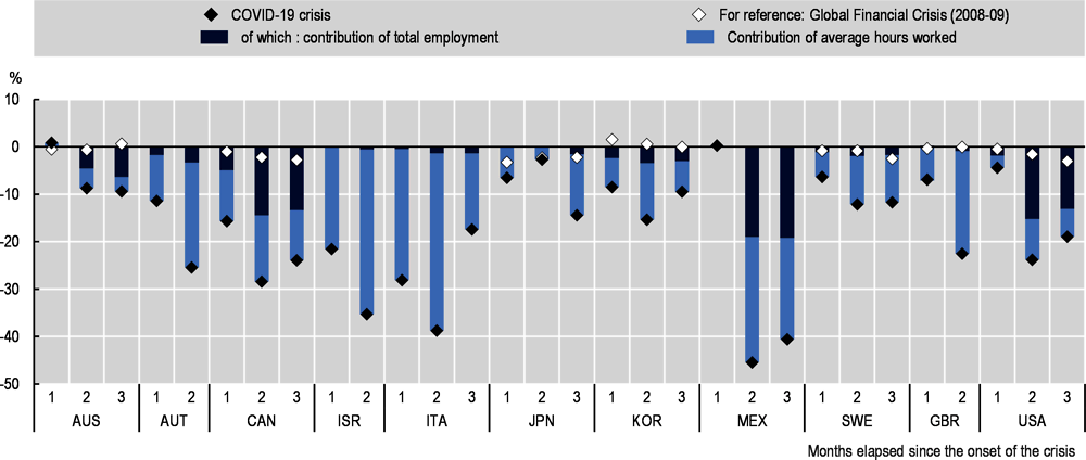Oecd Employment Outlook 2020 Worker Security And The Covid 19 Crisis Oecd Ilibrary