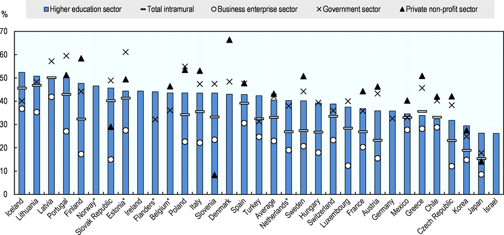 Figure 6.9. Women researchers, overall and by sector of employment (2016)