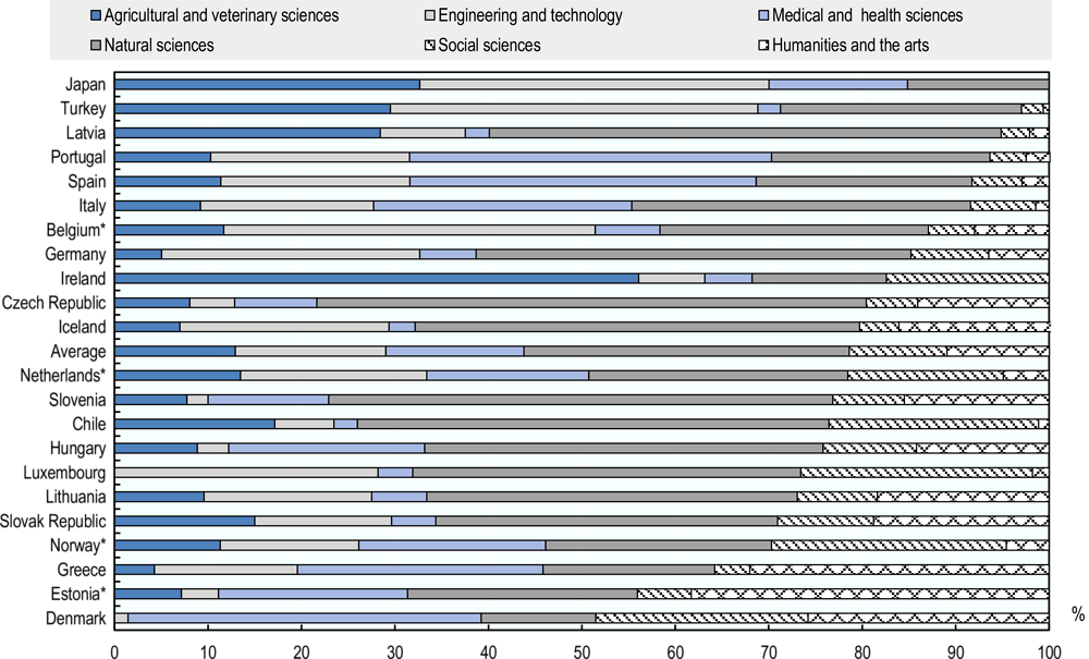 Figure 6.11. Researchers in the government sector by field of science (2016)