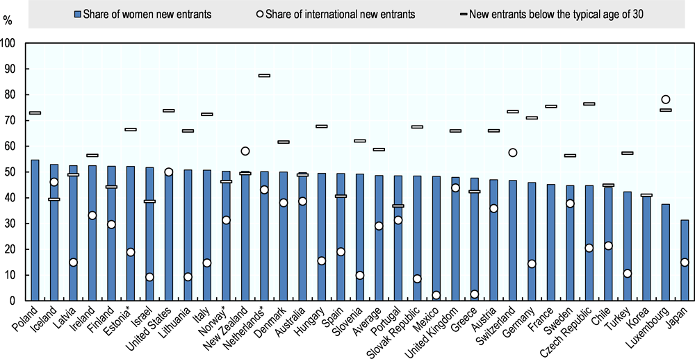 Figure 6.15. Profile of first-time new entrants to doctoral studies (2016)