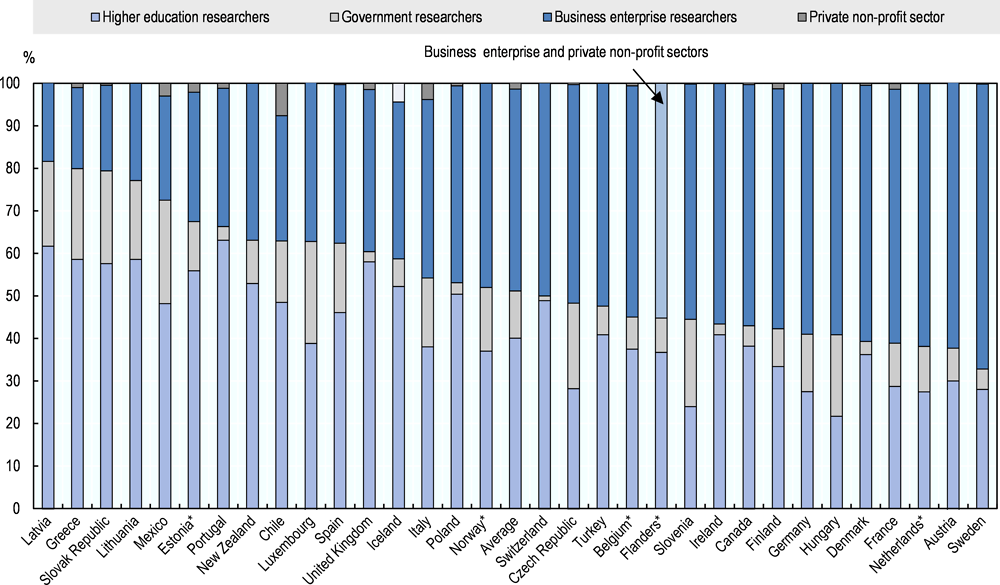 Figure 6.8. Researchers by sector of employment (2016)
