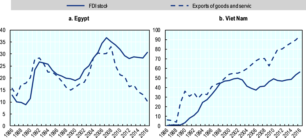 Figure 1.12. Co-movement of FDI stock and exports in Egypt and Viet Nam