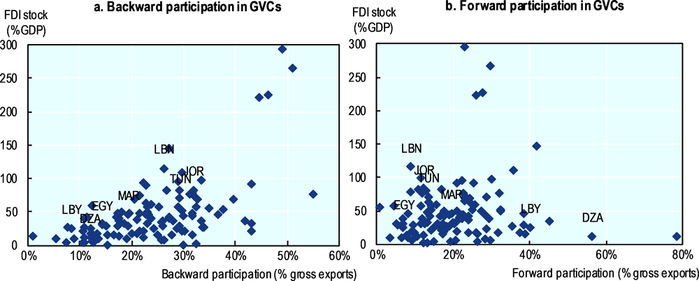 Figure 1.13. FDI in Egypt is associated with low participation in GVCs, 2009-2012