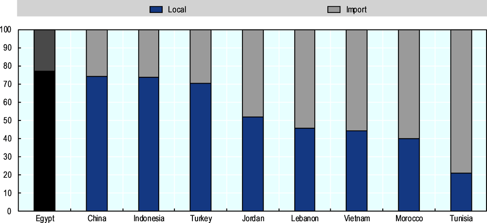 Figure 1.14. Foreign MNEs in Egypt source more from local intermediates than MNEs in other countries