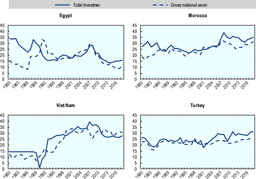Figure 1.1. Investment and savings trends in Egypt and other emerging economies
