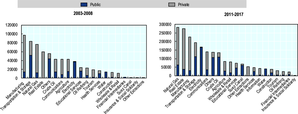 Figure 1.3. Public and private investment by economic activities: Boom versus bust periods