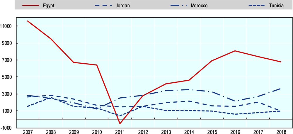 Figure 1.5. Inward FDI flows in Egypt in the aftermath of 2007 global financial crisis
