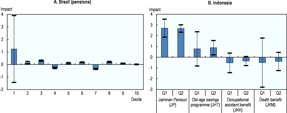 Figure 3.9. Social insurance has a limited effect on return migration in Brazil and Indonesia