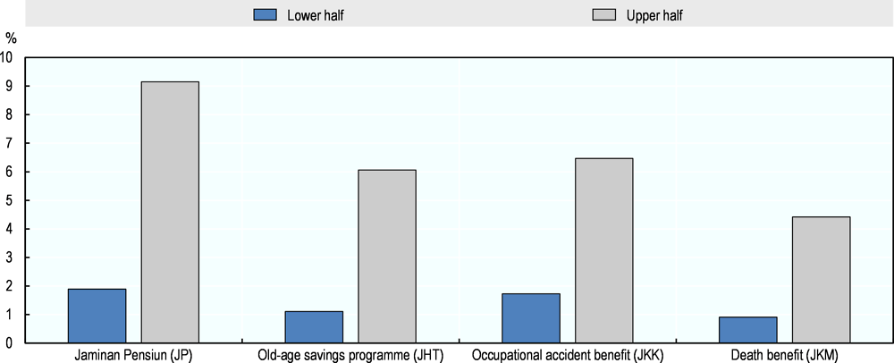 Figure 3.2. Social insurance coverage is low in Indonesia, especially among poorer households