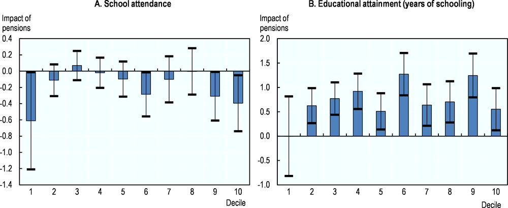 Figure 3.3. Pensions have no impact on school attendance in Brazil, and their positive effect on educational attainment is negligible
