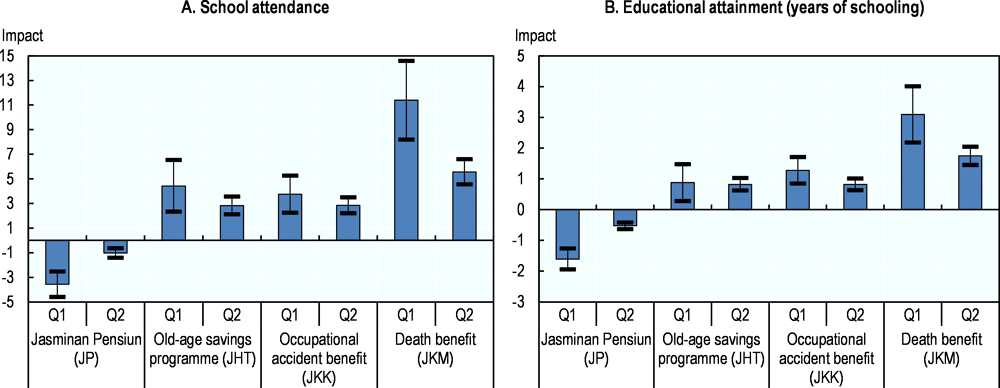 Figure 3.4. Social insurance benefits in Indonesia positively affect education outcomes, especially among poorer households