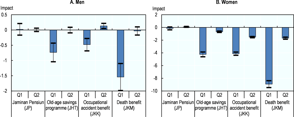 Figure 3.8. Social insurance benefits negatively affect fertility in Brazil and have no significant impact in Indonesia
