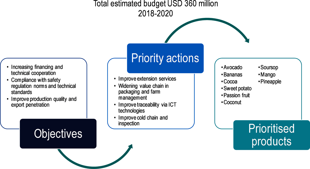 Figure 3.5. Priority actions for the development of the agro-food value chain, National Competitiveness Council (CNC), 2018-20