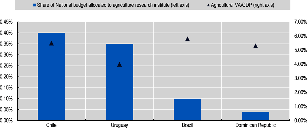 Figure 3.6. Budget allocation to national research institutes in agriculture