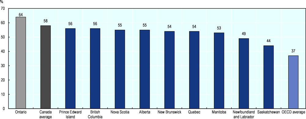 Figure 3.11. Tertiary education attainment is higher in Ontario than in other Canadian provinces and the OECD