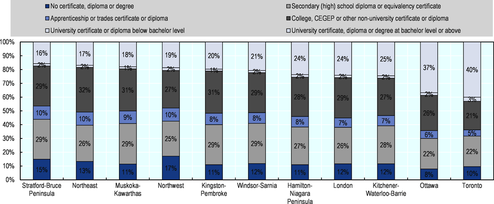 Figure 3.13. Largest urban areas have the highest share of university diplomas in Ontario