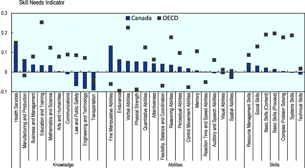Figure 3.17. Skills mismatches in Canada and the OECD