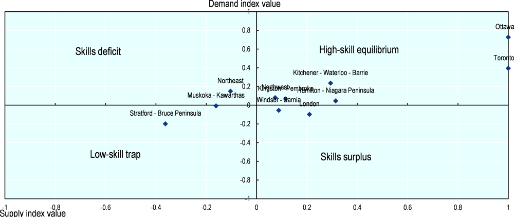 Figure 3.20. Most Ontario regions are in a high-skill equilibrium, but differences exist