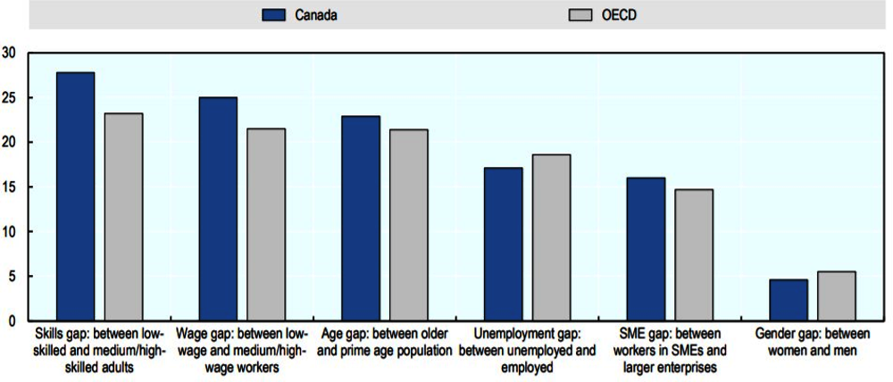 Figure 3.21. Access to training is uneven across Canada