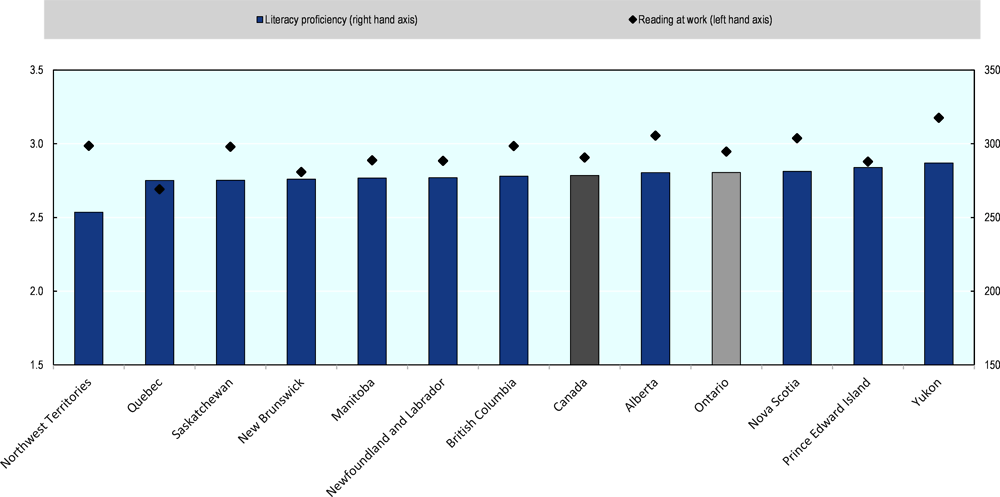 Figure 3.22. Literacy proficiency and reading at work across Canada