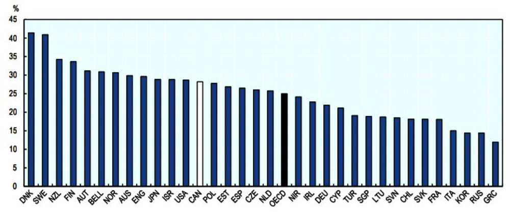 Figure 3.23. More employers in Canada employ some type of HPWP than on average across the OECD, but less than best performing countries