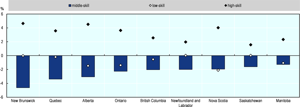 Figure 3.2. In all provinces in Canada, the share of middle-skill jobs has decreased and the share of high-skill jobs increased