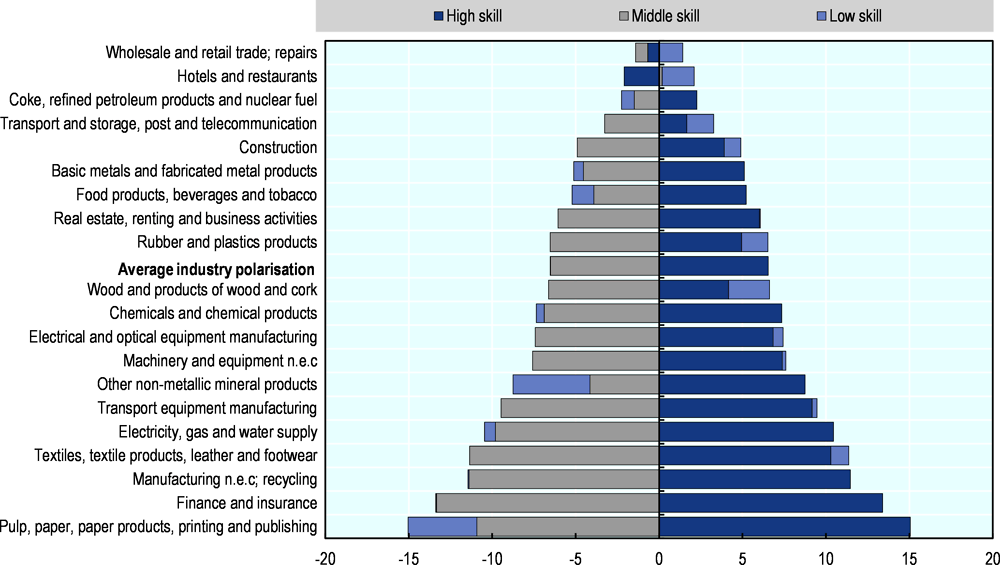 Figure 3.3. Polarisation has taken place within many industries across the OECD