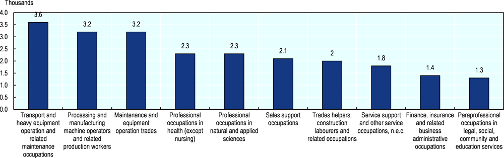 Figure 3.7. What are the 10 occupations that have created most jobs in London?