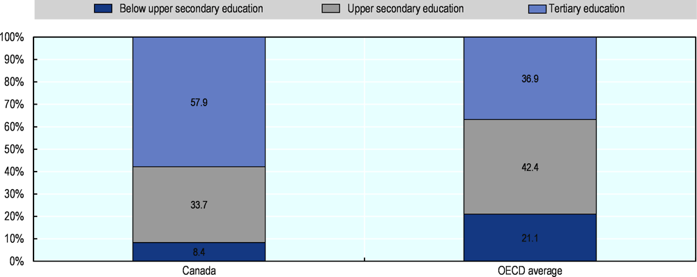 Figure 3.8. Canada attains higher levels of tertiary education than on average across the OECD