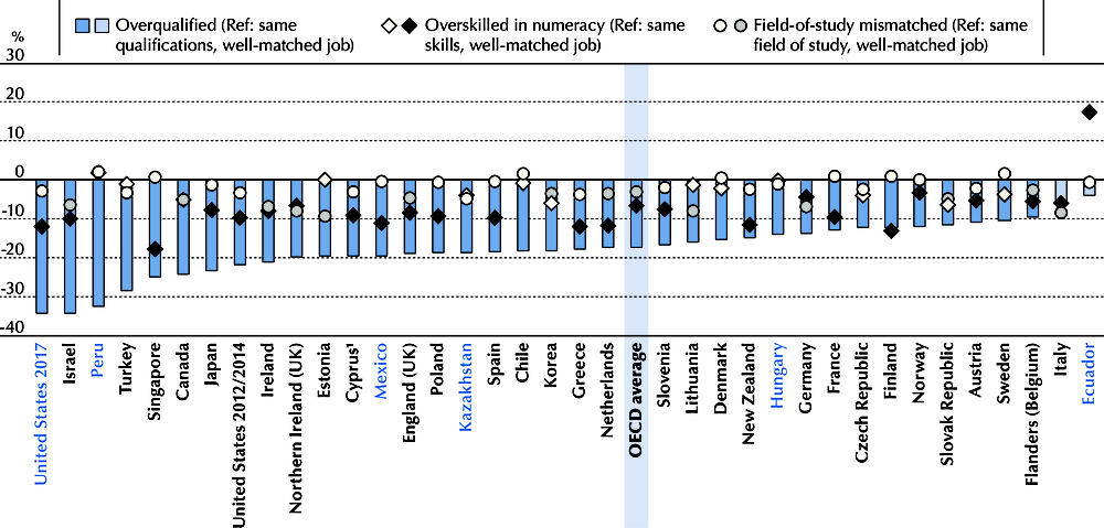 Figure 5.6. Effect of mismatches in qualifications, numeracy and fields of study on wages