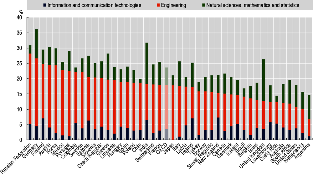Figure 2.8. Tertiary graduates in natural sciences, engineering and ICT fields, 2016
