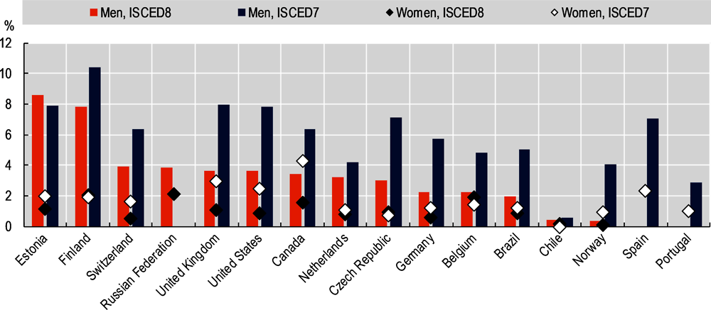 Figure 2.9. Individuals holding master's (ISCED7) and doctorate (ISCED8) level degrees in ICT, 2016