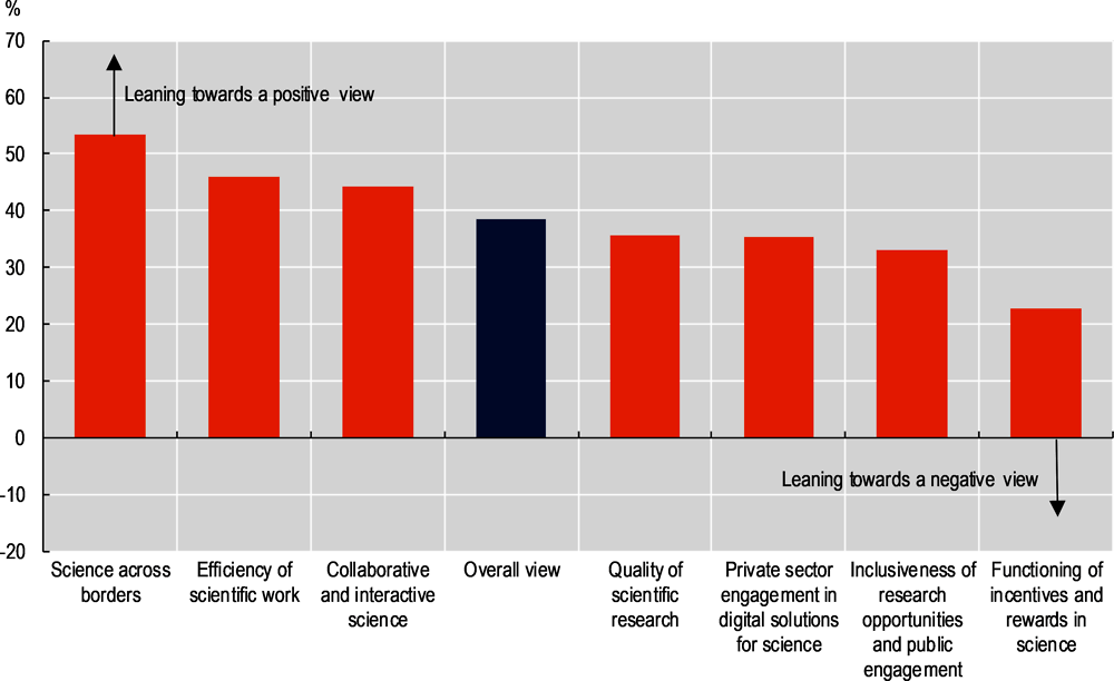 Figure 2.15. Scientists' views on the digitalisation of science and its potential impacts, 2018