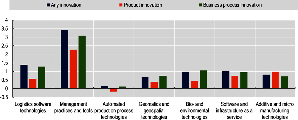 Figure 2.20. The link between innovation and the adoption of technology and business practices, Canada, 2014