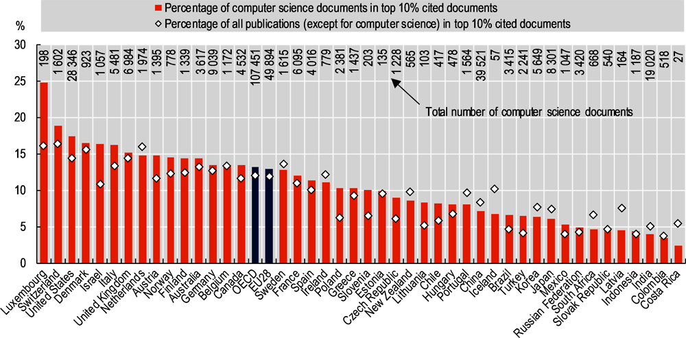 Figure 2.1. Top 10% most cited documents in computer science, by country, 2016