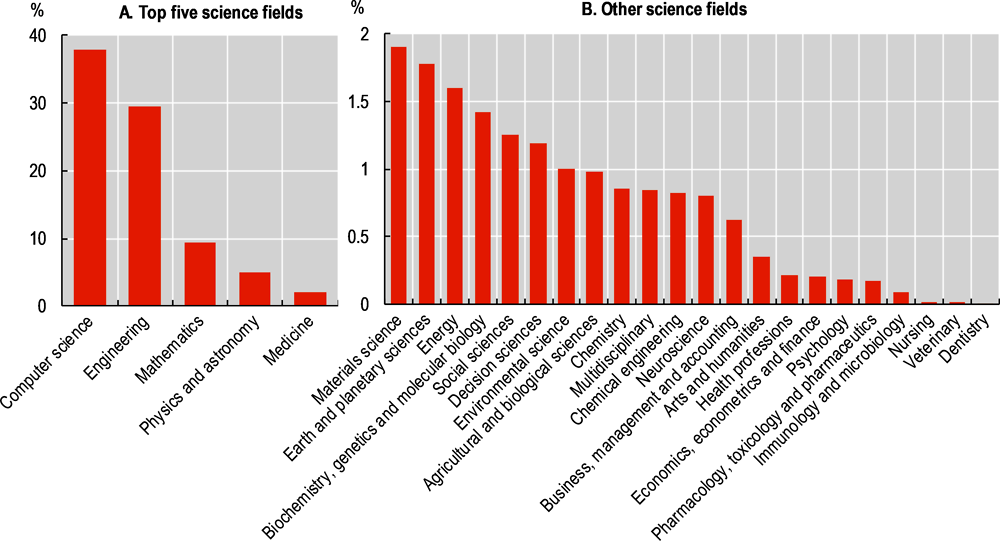 Figure 2.2. Scientific fields contributing to or making use of AI, 2006-16