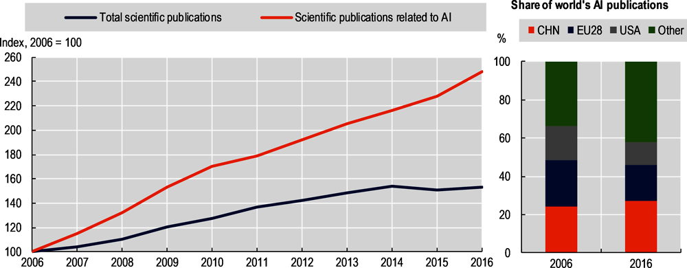 Figure 2.3. Trends in scientific publishing related to AI, 2006-16