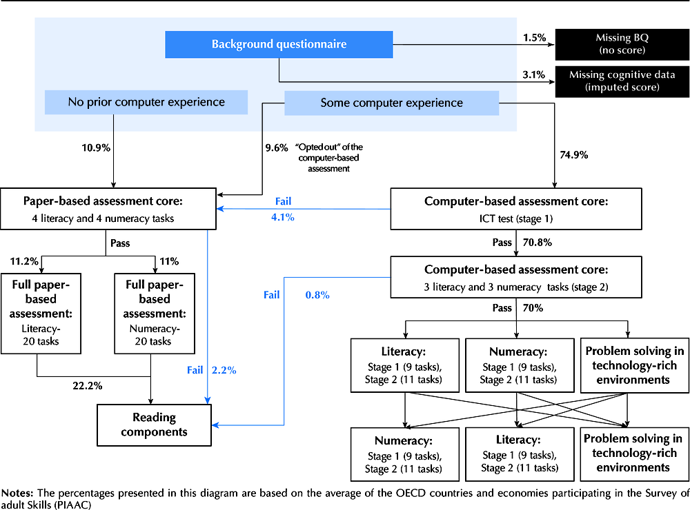 Figure 3.1. Pathways through the cognitive assessments in the Survey of Adult Skills (PIAAC): Computer-based assessment