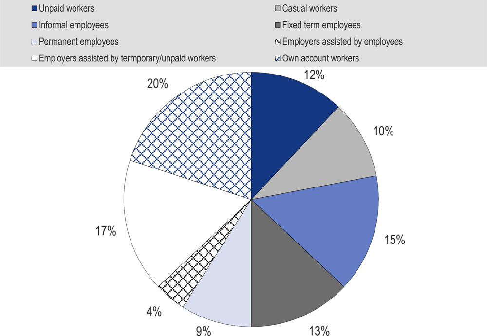 Figure 4.6. Most employees in Indonesia do not have a written employment contract