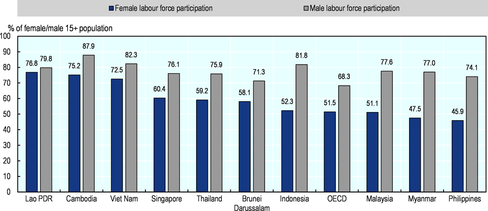 Figure 4.9. While male labour force participation is relatively high, female participation is among the lowest in the ASEAN region