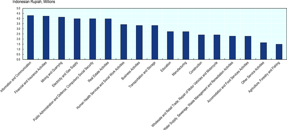 Figure 4.16. Workers in agriculture earn significantly less than workers in other sectors