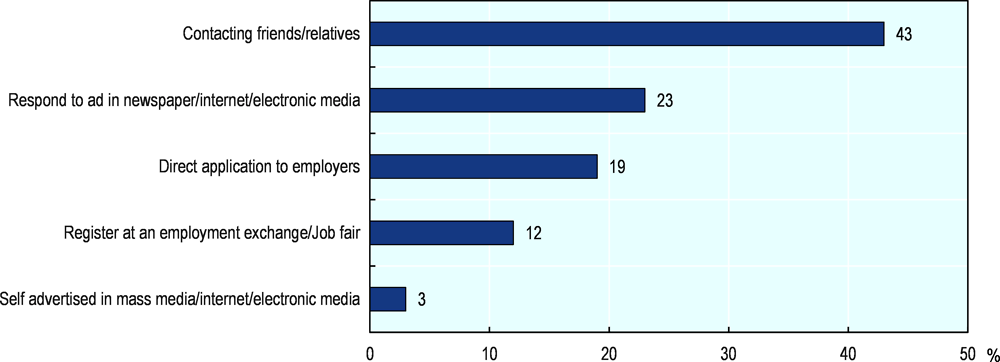Figure 4.19. How do young people find a job in Indonesia?