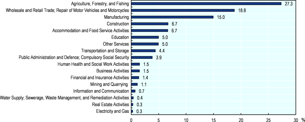 Figure 4.2. Agriculture remains the single largest employer in Indonesia