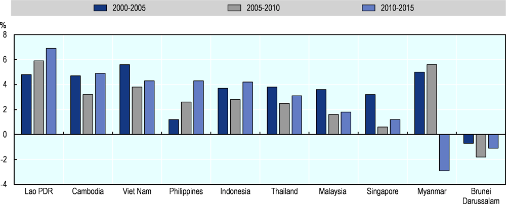 Figure 4.5. Labour productivity growth, 2000-2015
