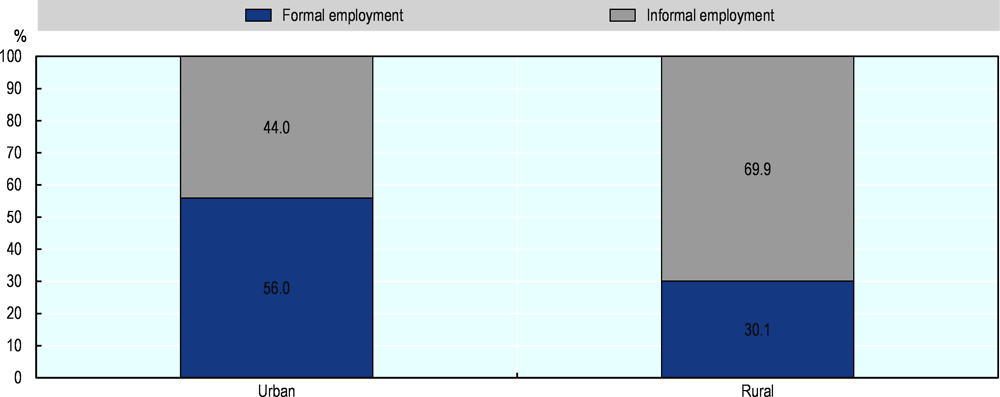 Figure 4.7. Informality prevails in rural areas in Indonesia