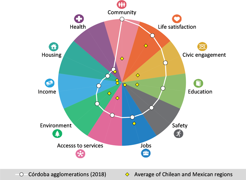 Figure 2.1. Performance of the Córdoba agglomerations by well-being dimension